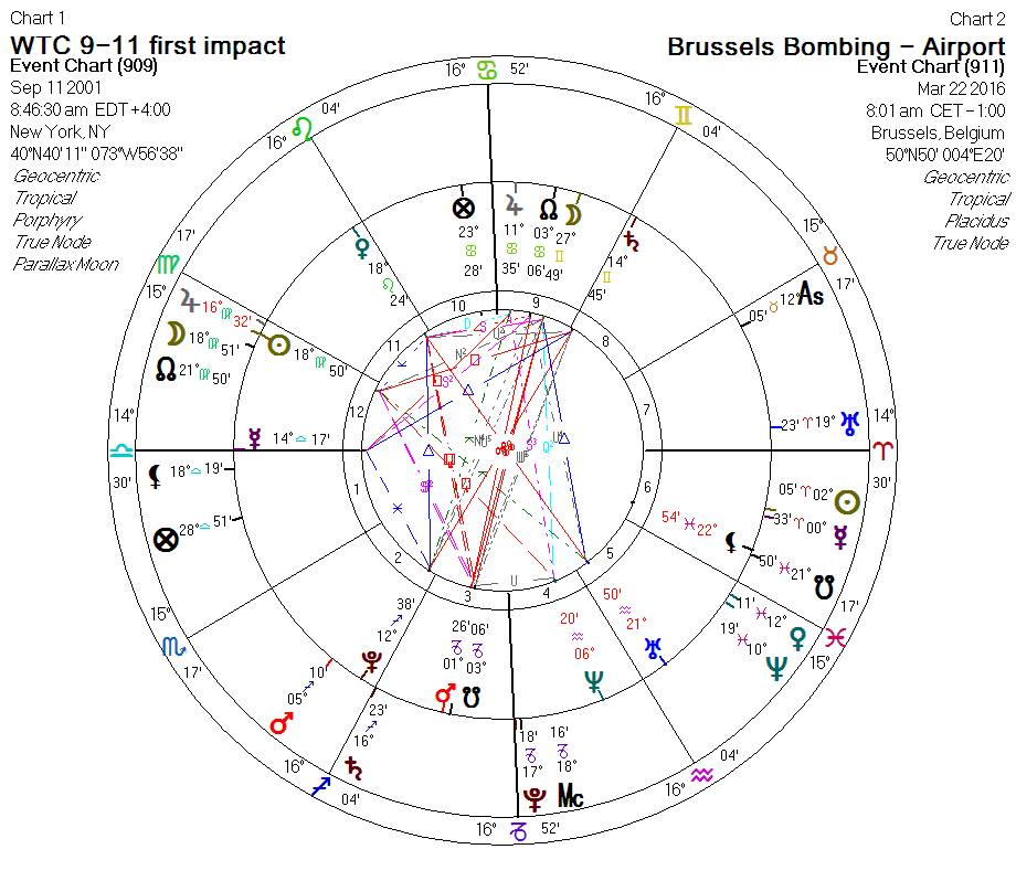 Astrological Chart Wheel Comparing 911 To Brussels